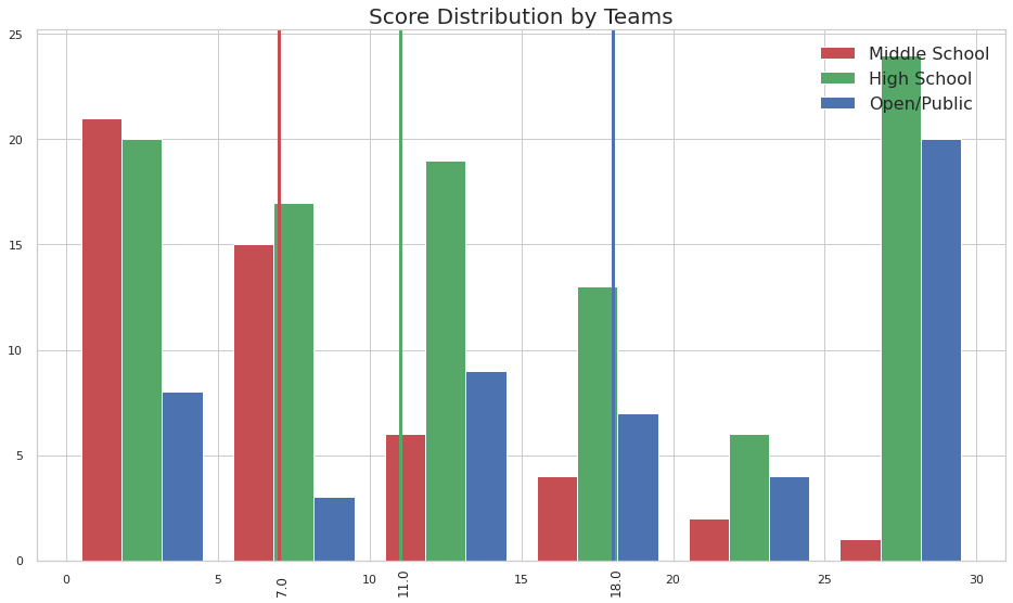 Score Distribution by Teams